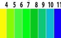 Uradi sam pH analizu zemljišta
